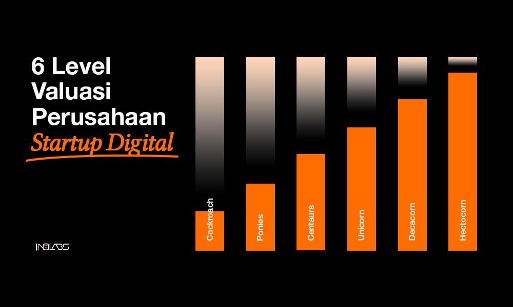 6 Level Valuasi Perusahaan Startup Digital